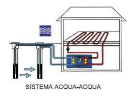 Impianto geotermico acqua-acqua a falda
