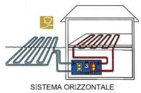 impianti geotermici a sonde orizzontali