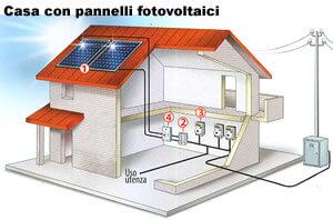 Impianti fotovoltaici case in legno urban green for Impianto elettrico casa in legno
