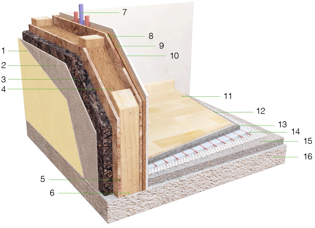 Struttura delle case in legno - Parete di legno ...